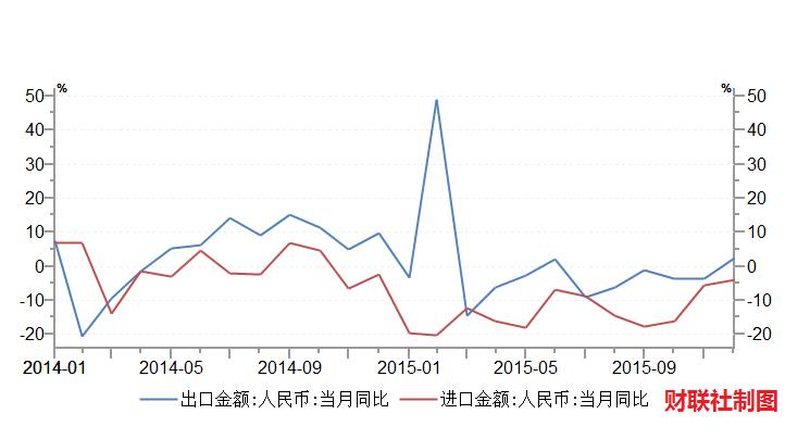 2015中国出口商品结构