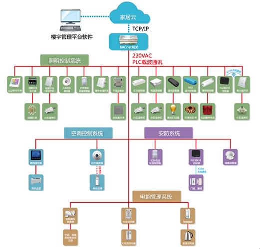 东软载波:物联网产业链中芯片级设备制造公司